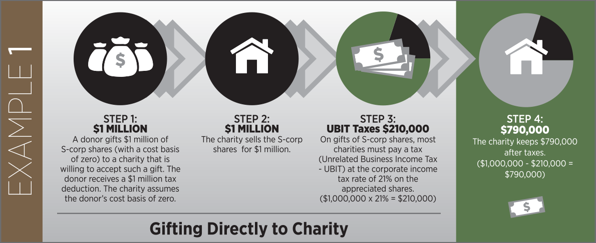 There is a way that a donor could make a donation of these closely held shares that is tax-smart and allows more money available for charitable gifts.